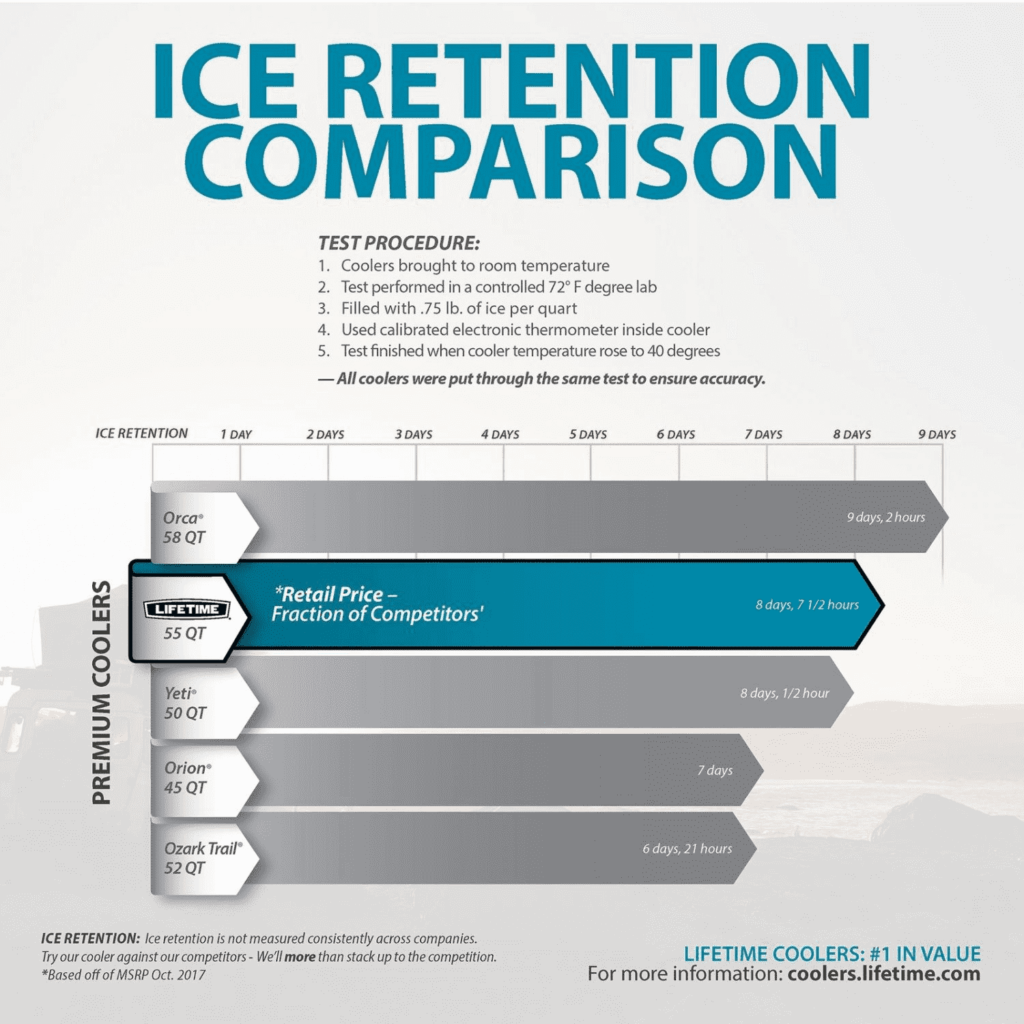 Lifetime vs Yeti in Ice Retention